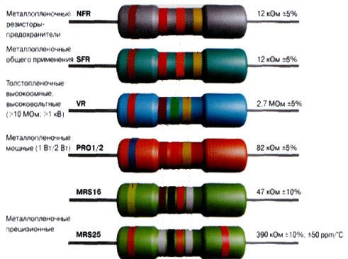 Кодовая и цветовая маркировка